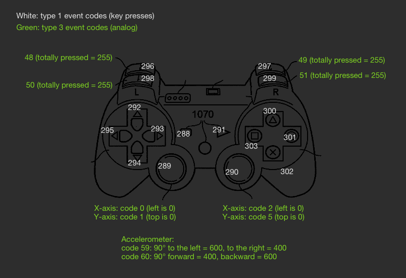 Bluetooth PS3 gamepad in Python