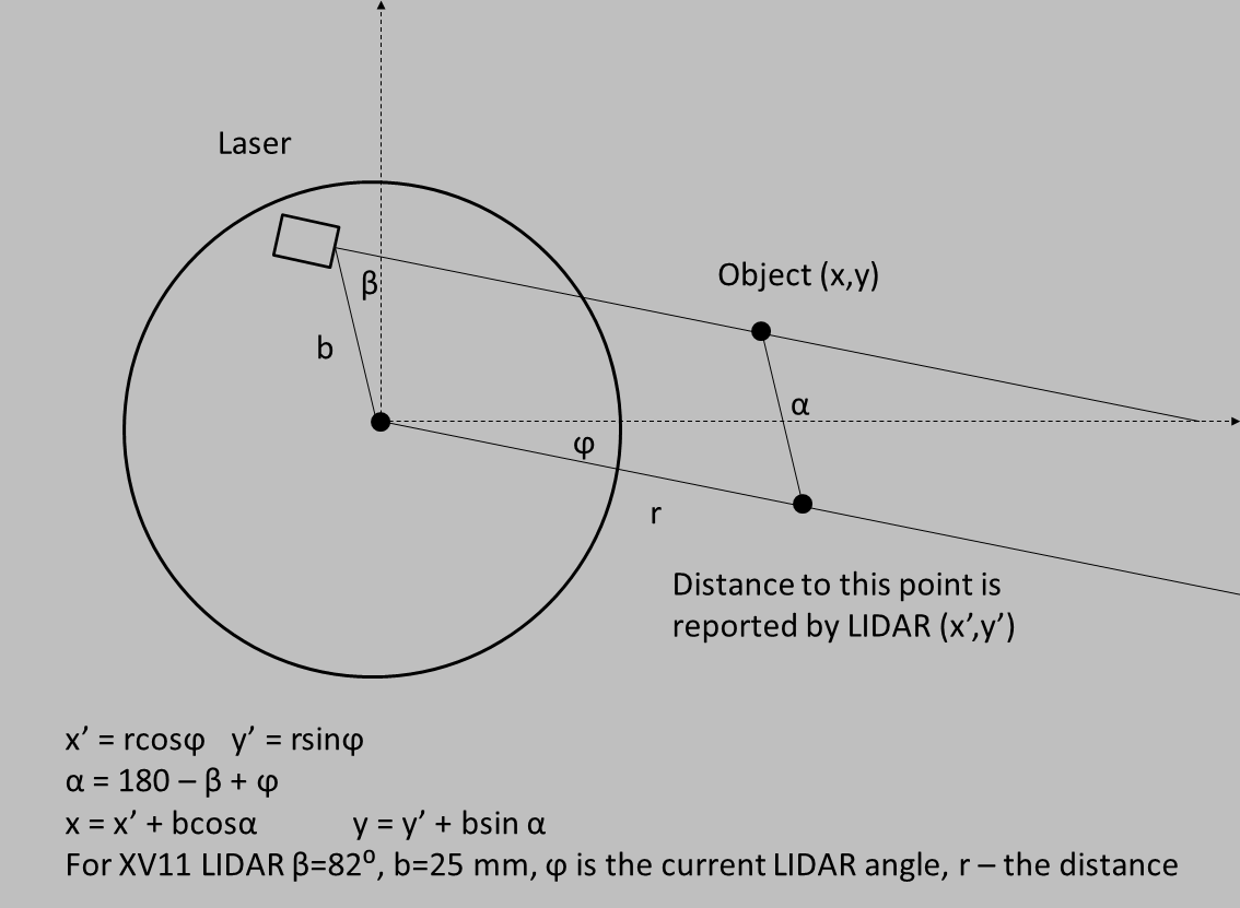 Revo LDS rotational geometry